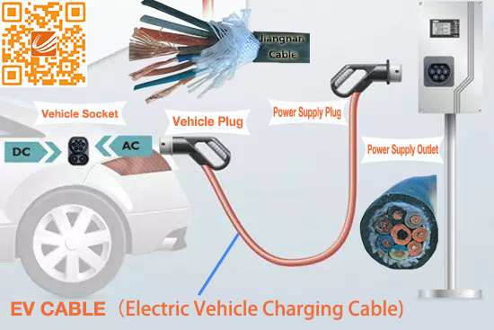 EV Cable Manufactures Of China TUV Certificate